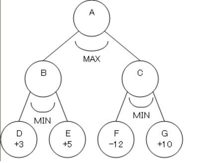 Minmax_2